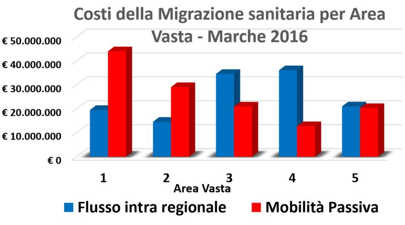 costi mobilita passiva per area vasta marche 2016 piergiorgio fabbri m5s