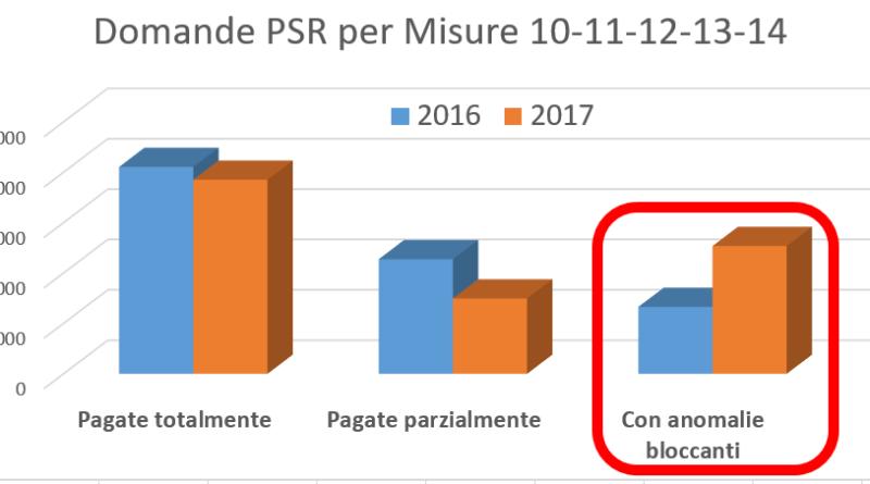 ritardi pagamenti AGEA PSR Marche piergiorgio fabbri m5s